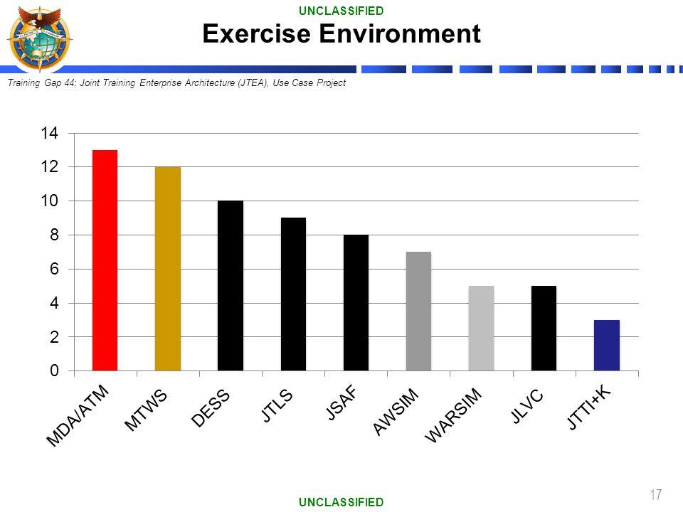 17 Exercise Environment UNCLASSIFIED Training Gap 44: Joint Training Enterprise Architecture (JTEA), Use Case Project