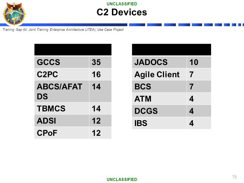 19 GCCS35 C2PC16 ABCS/AFAT DS 14 TBMCS14 ADSI12 CPoF12 JADOCS10 Agile Client7 BCS7 ATM4 DCGS4 IBS4 C2 Devices UNCLASSIFIED Training Gap 44: Joint Trai