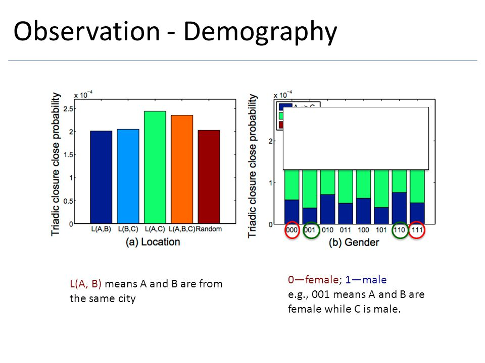 Observation - Demography 0—female; 1—male e.g., 001 means A and B are female while C is male. L(A, B) means A and B are from the same city