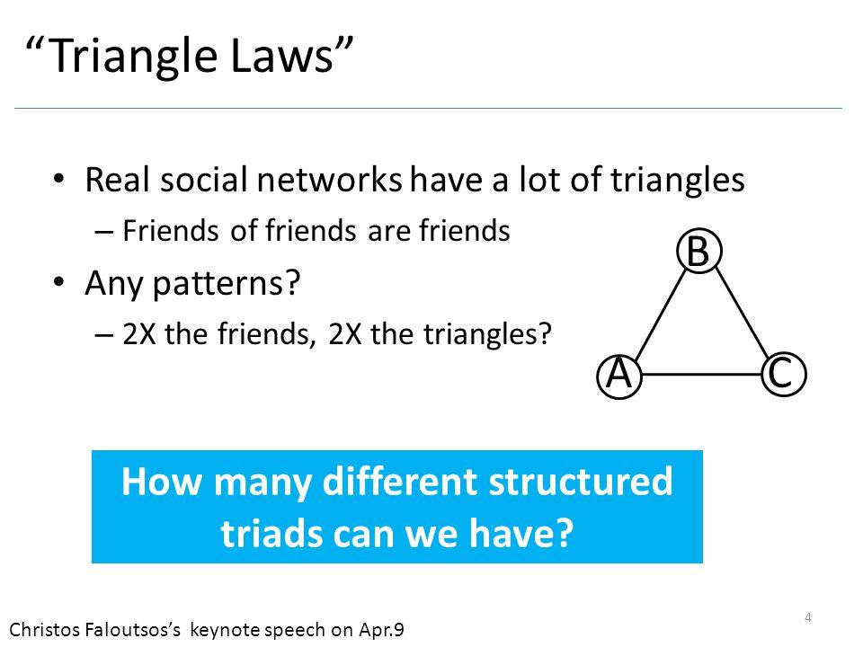 Milo R, Itzkovitz S, Kashtan N, et al..Superfamilies of evolved and designed networks.