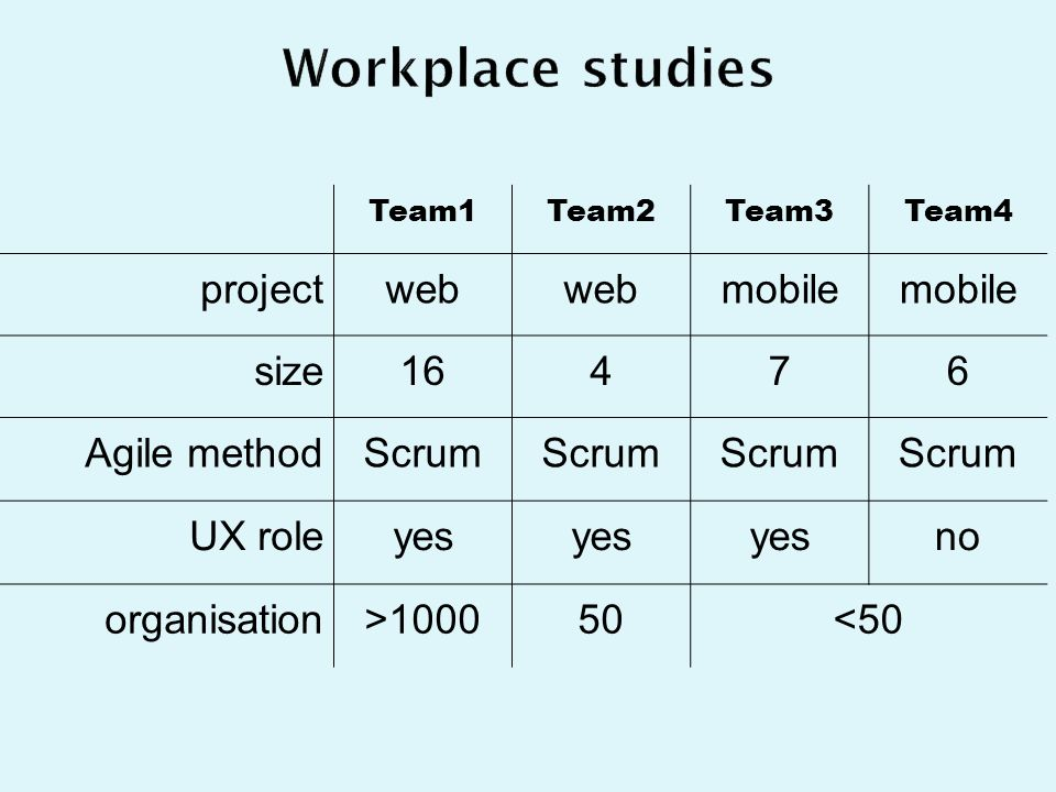 Team1Team2Team3Team4 projectweb mobile size16476 Agile methodScrum UX roleyes no organisation>100050<50