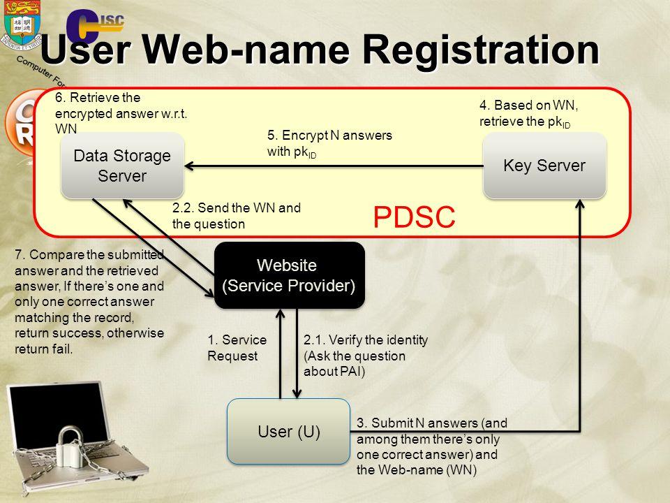User Web-name Registration Website (Service Provider) Website (Service Provider) Key Server Data Storage Server User (U) 1.