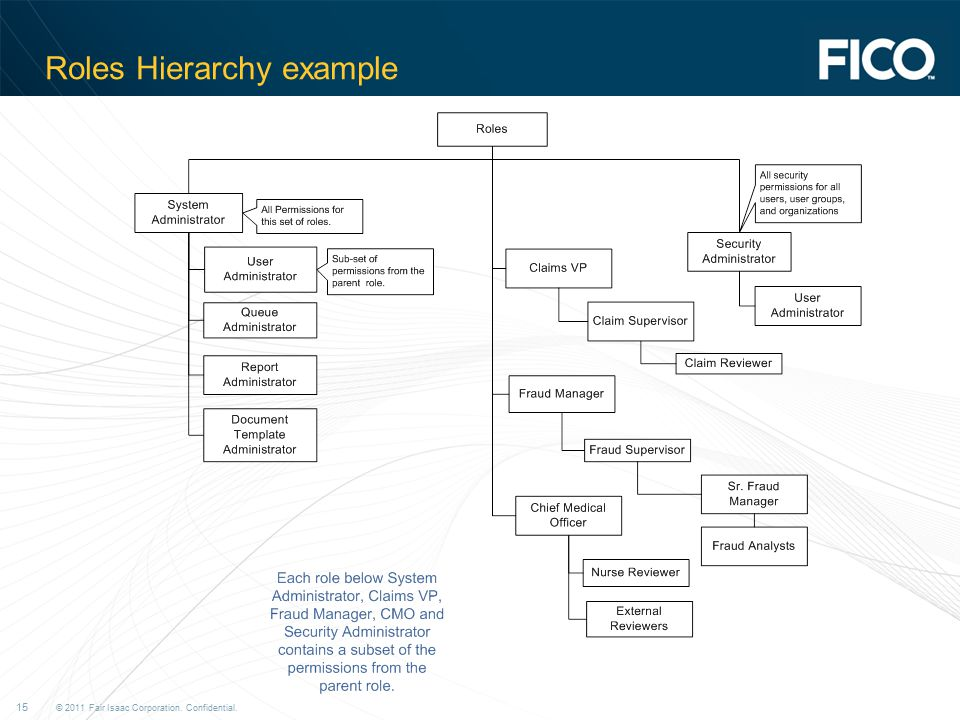 © 2011 Fair Isaac Corporation. Confidential. 15 Roles Hierarchy example
