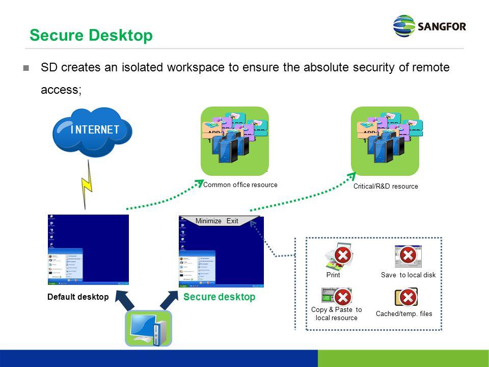 Secure desktop ExitMinimize Secure Desktop Default desktop APP 3 APP 2 OSOS OSOS APP 1 APP 3 APP 2 APP 1 APP 3 APP 2 OSOS OSOS APP 1 APP 3 APP 2 APP 1