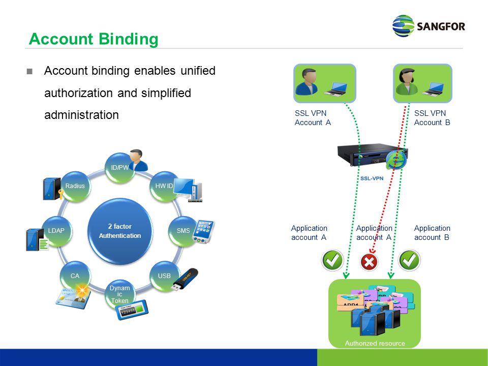Account Binding SSL VPN Account A Application account A SSL VPN Account B Application account B Application account A Account binding enables unified