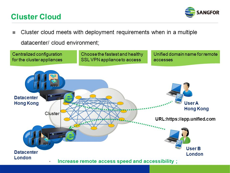 Cluster Cloud Datacenter Hong Kong Datacenter London APP1 APP2 云C云C APP1 APP2 APP1 APP2 Cluster cloud meets with deployment requirements when in a mul
