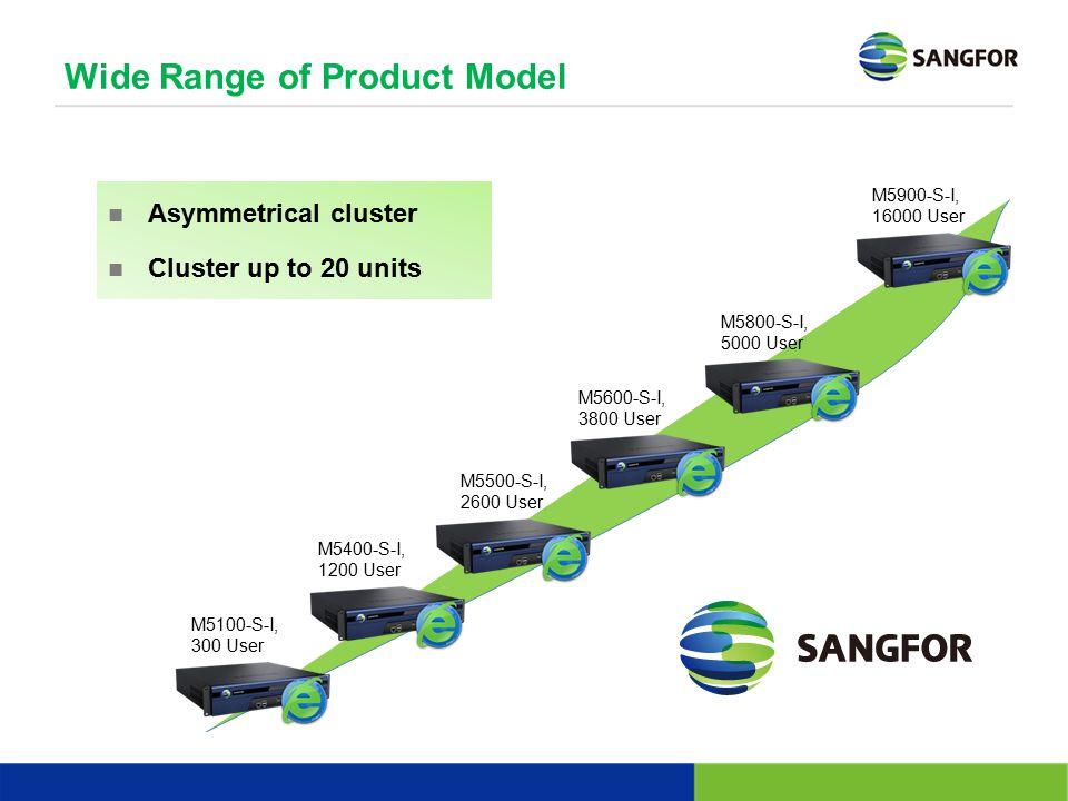 M5900-S-I, 16000 User M5800-S-I, 5000 User M5600-S-I, 3800 User M5500-S-I, 2600 User M5400-S-I, 1200 User M5100-S-I, 300 User Asymmetrical cluster Clu