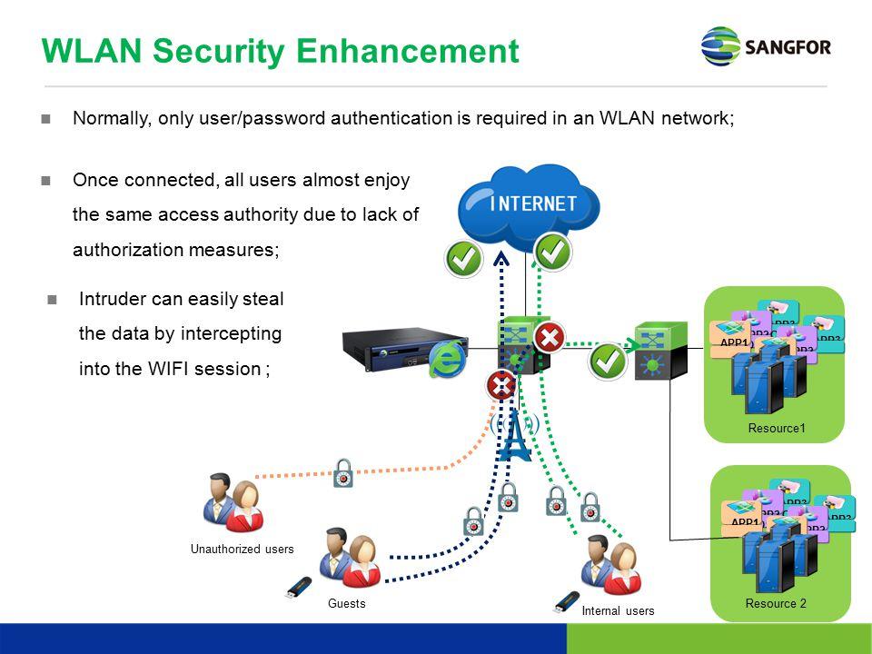 WLAN Security Enhancement APP3 APP2 OS APP1 APP3 APP2 APP1 APP3 APP2 OS APP1 APP3 APP2 APP1 Resource1 Resource 2 Unauthorized users GuestsInternal use