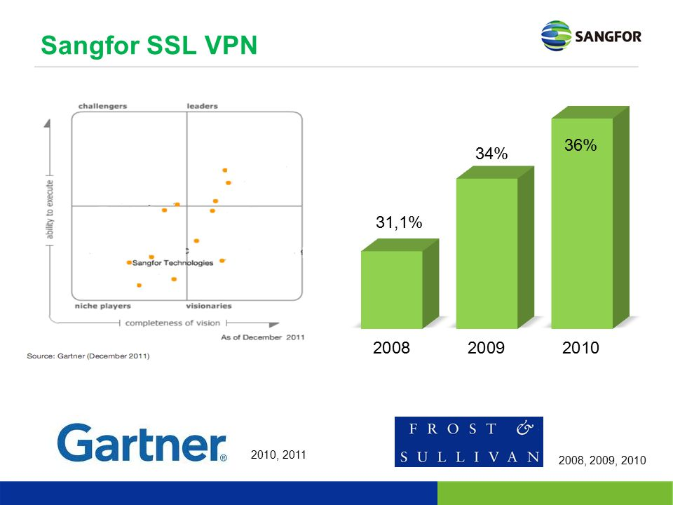 Sangfor SSL VPN 2008, 2009, 2010 2010, 2011
