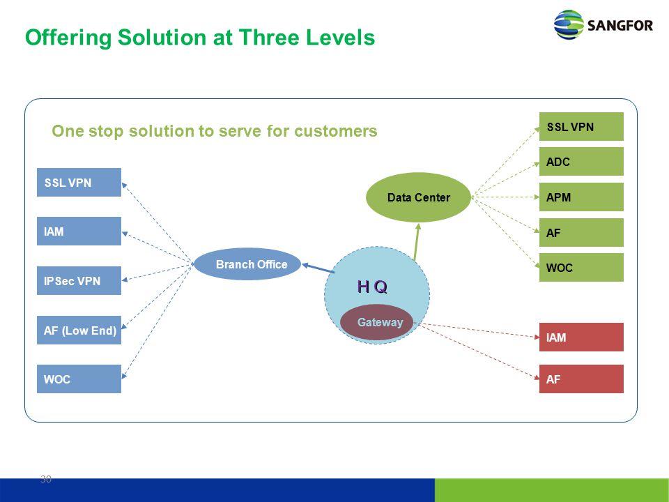 30 Data Center Gateway SSL VPN ADC APM AF WOC SSL VPN IAM IPSec VPN AF (Low End) WOC IAM AF One stop solution to serve for customers Offering Solution