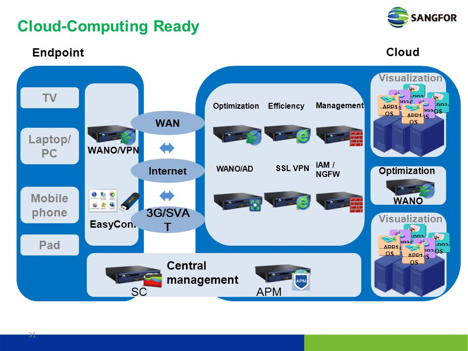 31 Cloud-Computing Ready Mobile phone Pad Laptop/ PC TV APP3 APP2 OS APP1 OS APP3 APP2 OS APP1 OS Cloud Endpoint SCAPM Central management WANO/VPN Eas