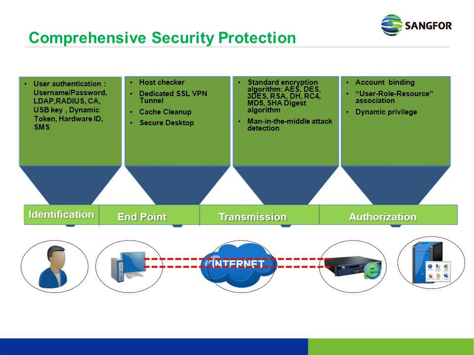 Comprehensive Security Protection Standard encryption algorithm: AES, DES, 3DES, RSA, DH, RC4, MD5, SHA Digest algorithm Man-in-the-middle attack dete