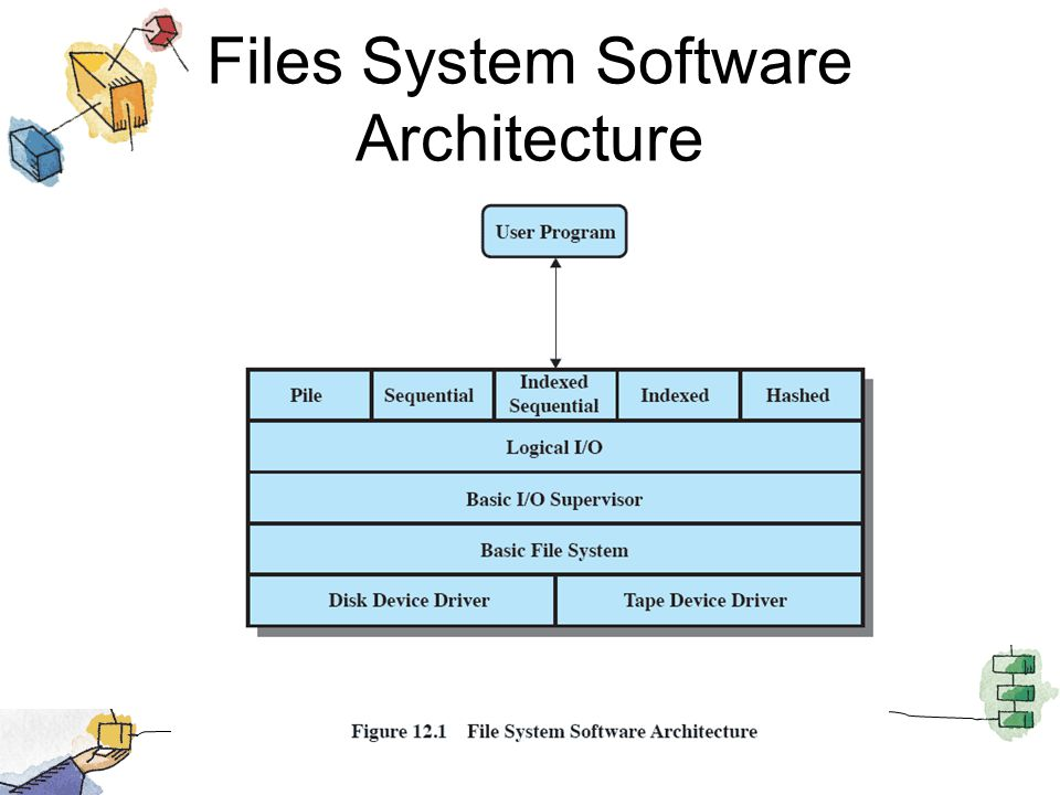 Files System Software Architecture