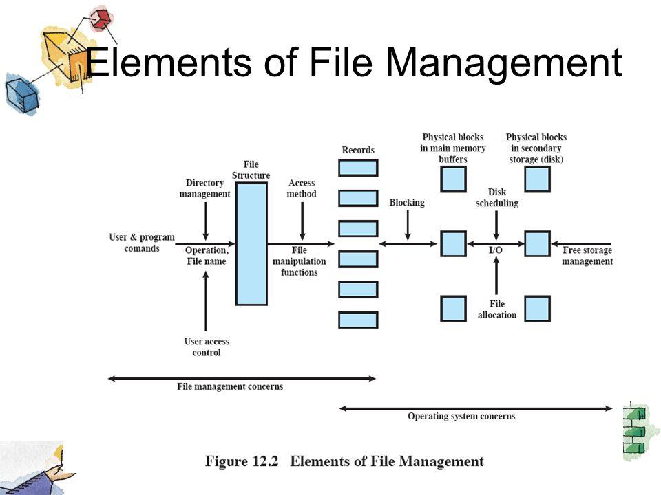 Elements of File Management