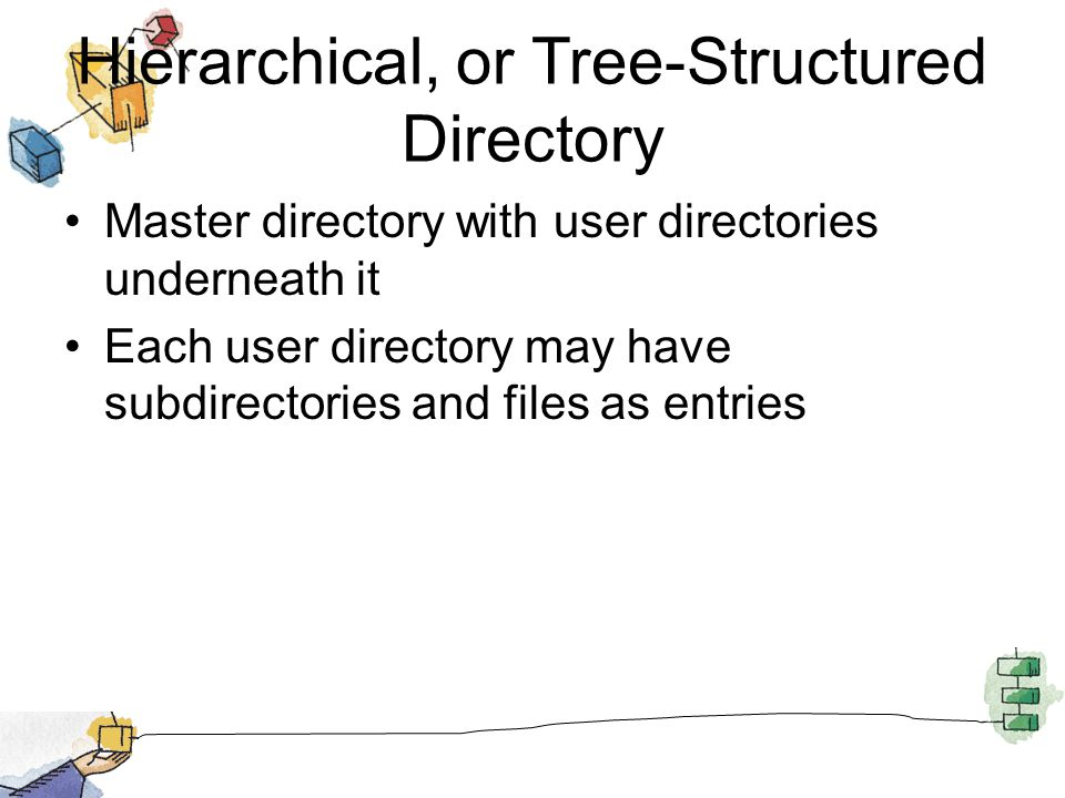 Hierarchical, or Tree-Structured Directory Master directory with user directories underneath it Each user directory may have subdirectories and files