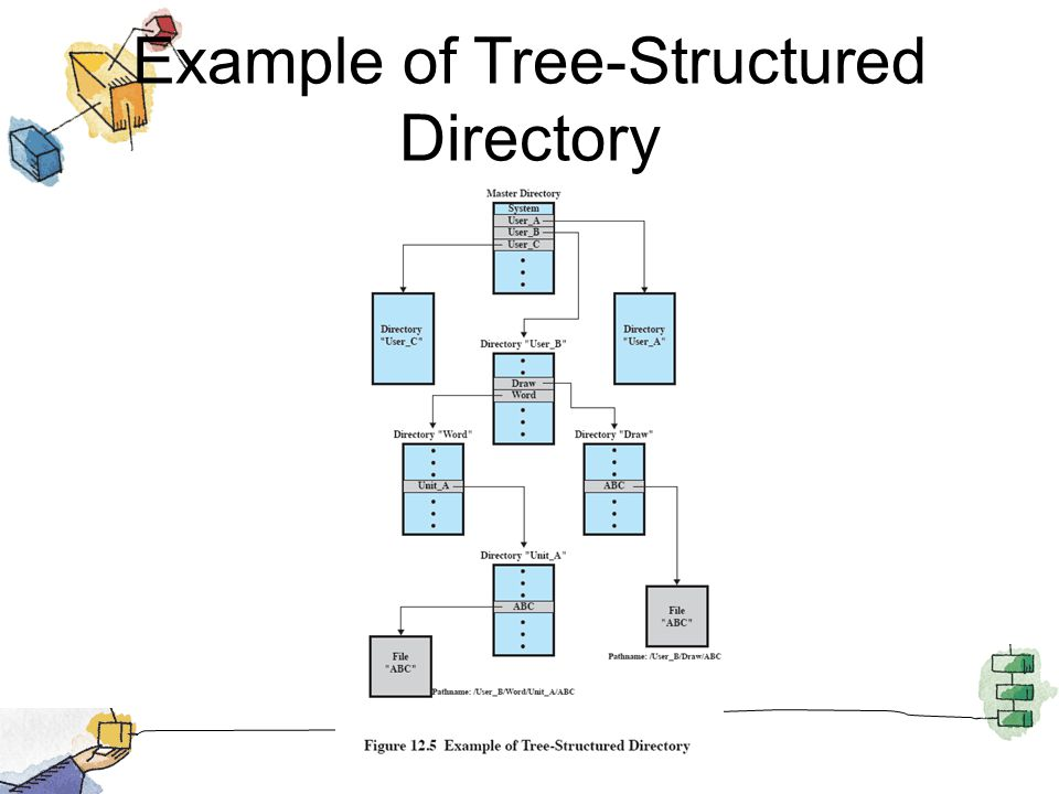 Example of Tree-Structured Directory