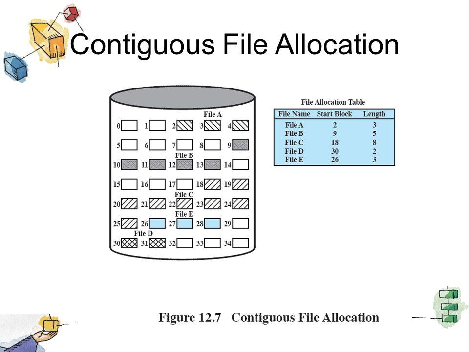 Contiguous File Allocation