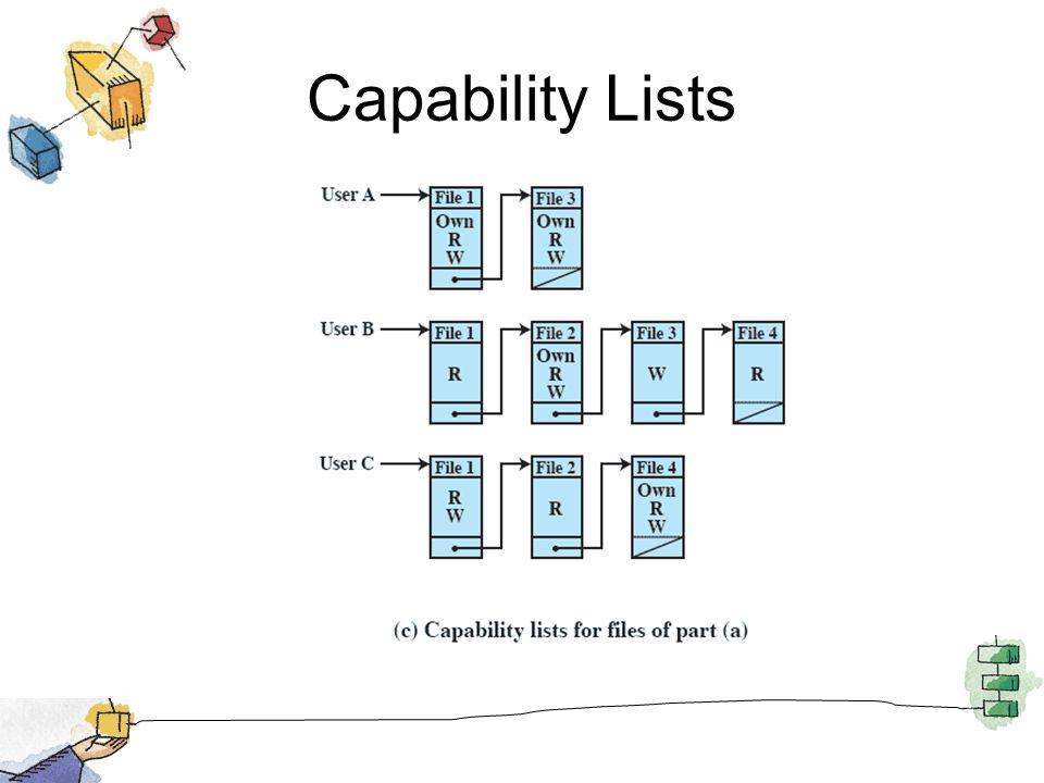 Capability Lists