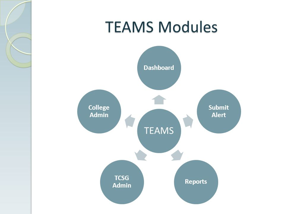 TEAMS Modules TEAMS Dashboard Submit Alert Reports TCSG Admin College Admin