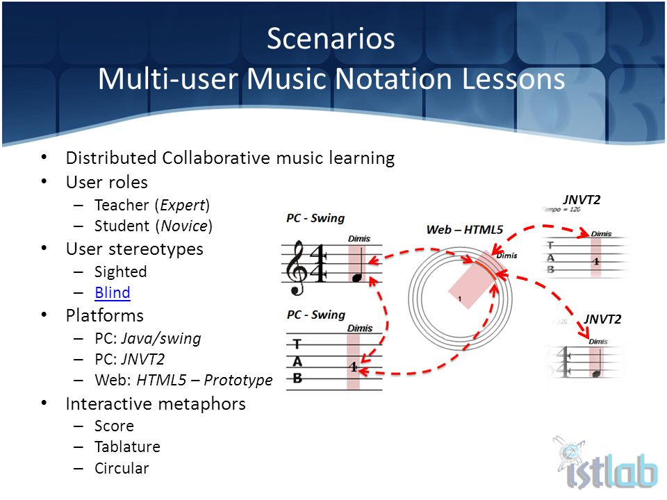 Distributed Collaborative music learning User roles – Teacher (Expert) – Student (Novice) User stereotypes – Sighted – Blind Blind Platforms – PC: Java/swing – PC: JNVT2 – Web: HTML5 – Prototype Interactive metaphors – Score – Tablature – Circular Scenarios Multi-user Music Notation Lessons JNVT2