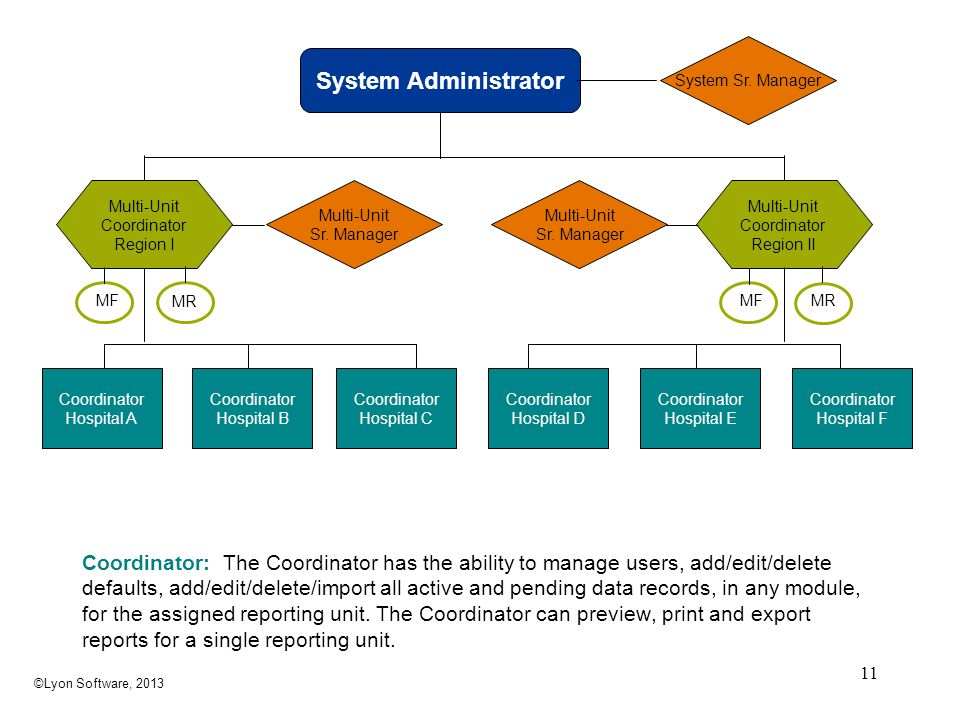 System Administrator Coordinator: The Coordinator has the ability to manage users, add/edit/delete defaults, add/edit/delete/import all active and pen