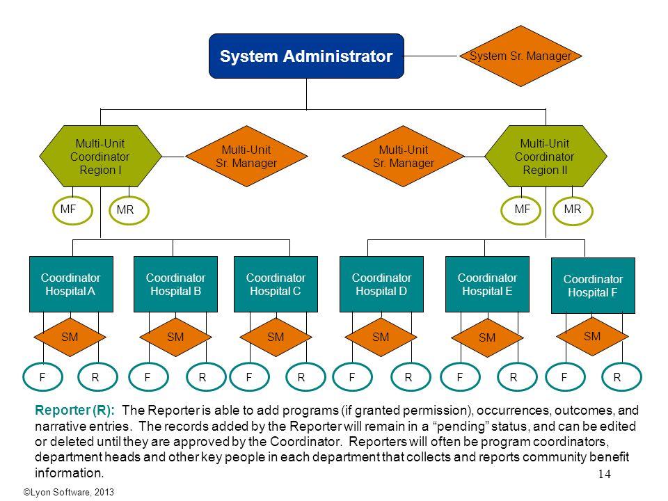 System Administrator System Sr.