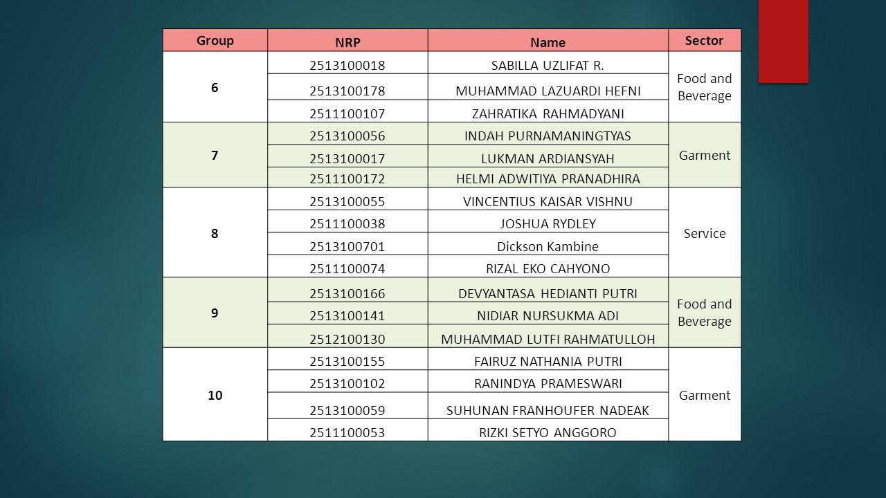 Group NRPName Sector 6 2513100018SABILLA UZLIFAT R.