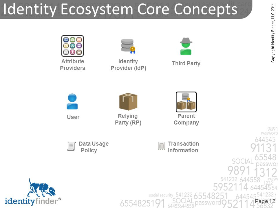 Copyright Identity Finder, LLC 2011 ® Page 12 Identity Ecosystem Core Concepts User Relying Party (RP) Parent Company Third Party Identity Provider (I