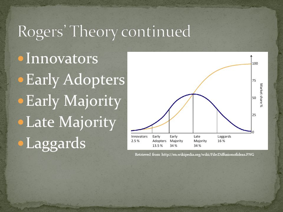 Innovators Early Adopters Early Majority Late Majority Laggards Retrieved from http://en.wikipedia.org/wiki/File:Diffusionofideas.PNG