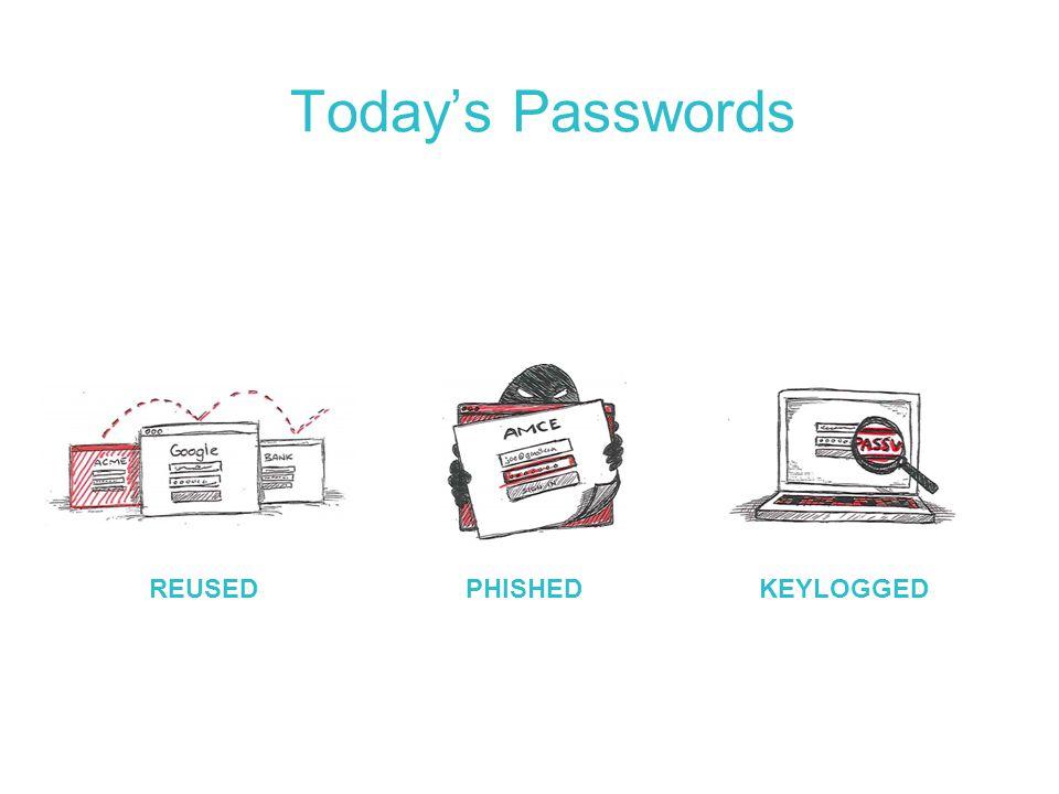 Today's Passwords REUSEDPHISHEDKEYLOGGED