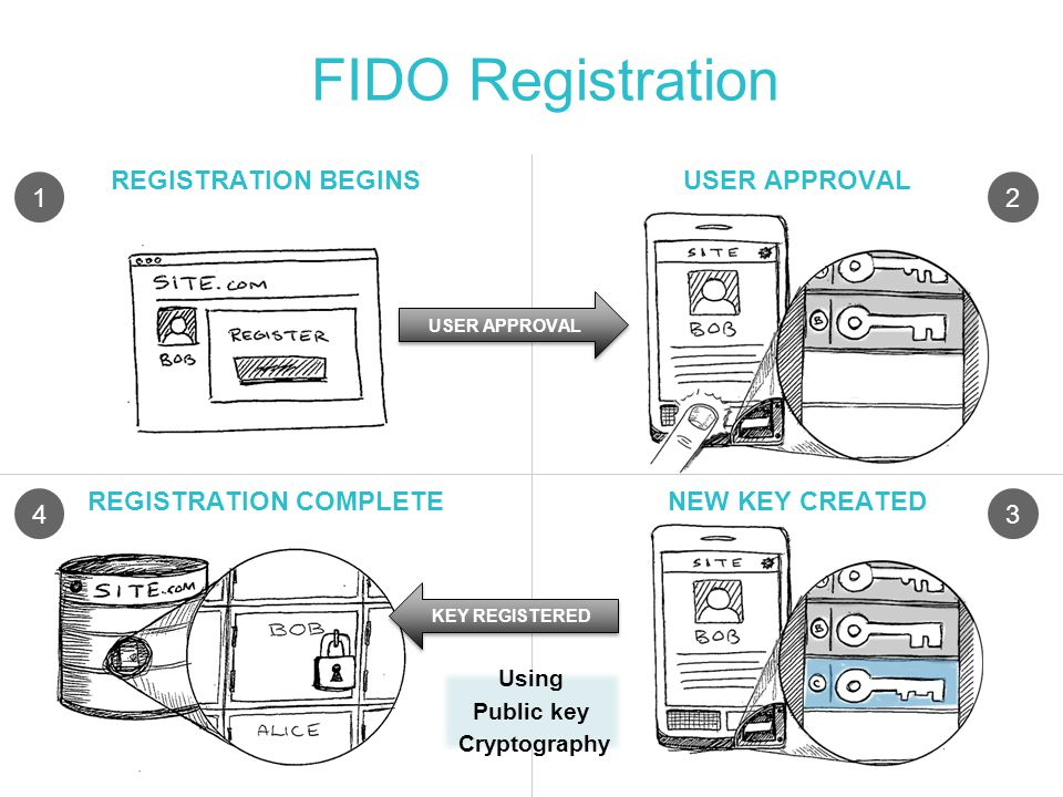 FIDO Registration REGISTRATION BEGINSUSER APPROVAL REGISTRATION COMPLETENEW KEY CREATED USER APPROVAL KEY REGISTERED 12 Using Public key Cryptography