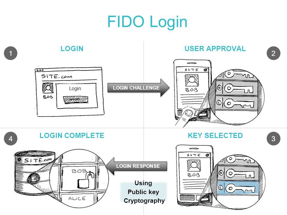 FIDO Login LOGINUSER APPROVAL LOGIN COMPLETEKEY SELECTED LOGIN CHALLENGE LOGIN RESPONSE 12 43 Login Using Public key Cryptography