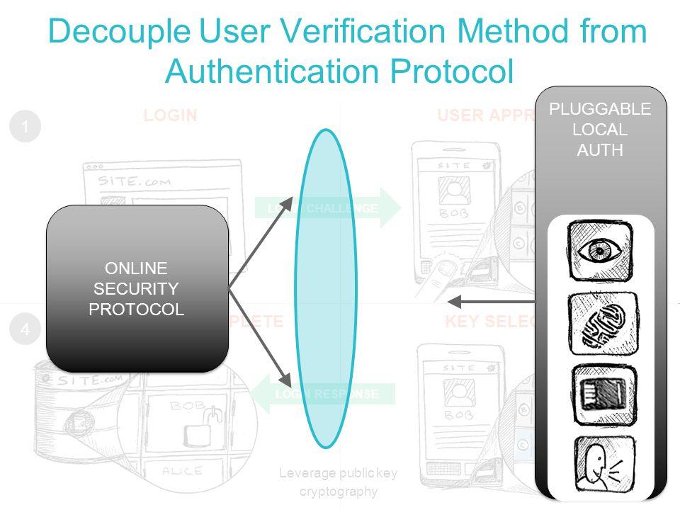 Decouple User Verification Method from Authentication Protocol LOGINUSER APPROVAL REGISTRATION COMPLETEKEY SELECTED LOGIN CHALLENGE LOGIN RESPONSE 12