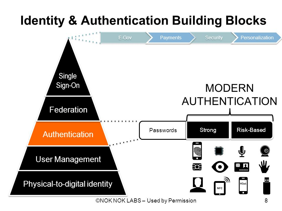 Identity & Authentication Building Blocks ©NOK NOK LABS – Used by Permission8 Physical-to-digital identity User Management Authentication Federation S