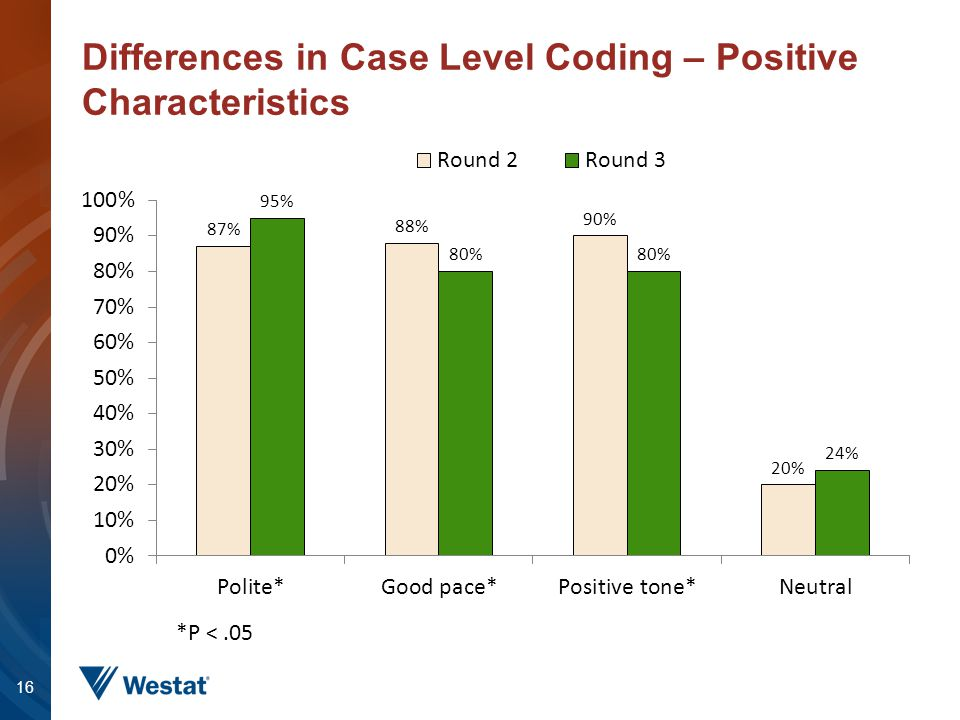 Differences in Case Level Coding – Positive Characteristics 16 *P <.05