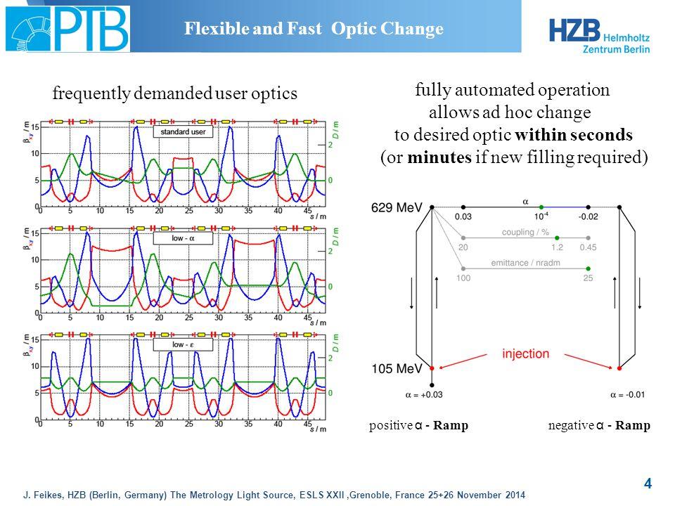 J. Feikes, HZB (Berlin, Germany) The Metrology Light Source, ESLS XXII,Grenoble, France 25+26 November 2014 4 frequently demanded user optics fully au
