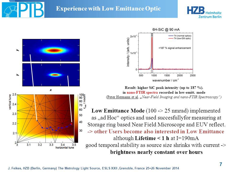 J. Feikes, HZB (Berlin, Germany) The Metrology Light Source, ESLS XXII,Grenoble, France 25+26 November 2014 7 Result: higher SiC peak intensity (up to
