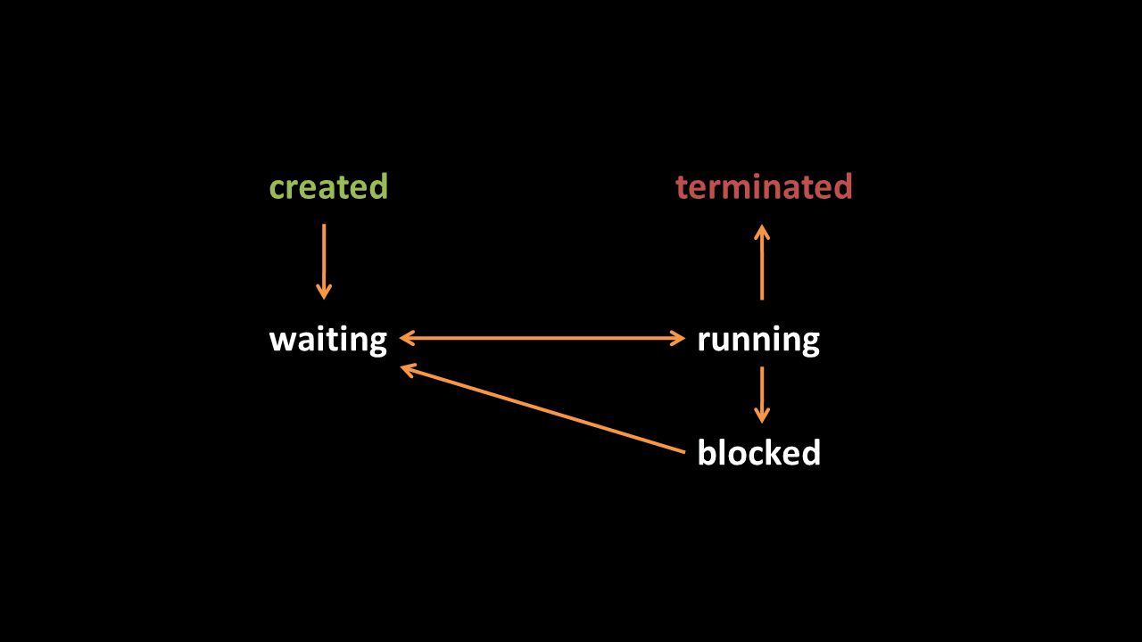 created waitingrunning blocked terminated
