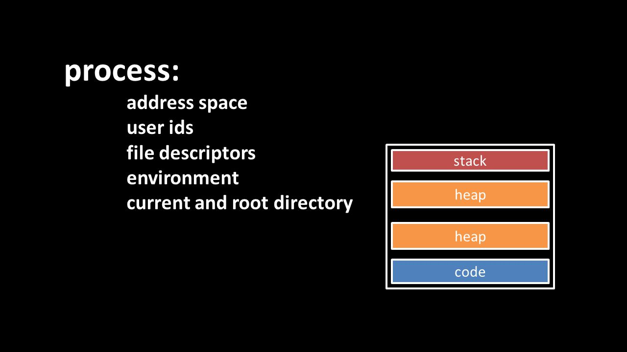 process: address space user ids file descriptors environment current and root directory stack heap code heap