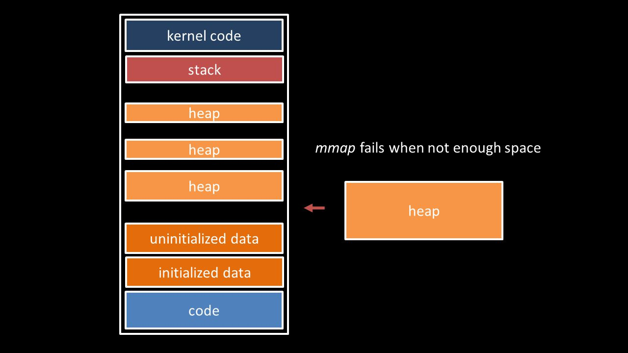 stack code initialized data heap kernel code uninitialized data heap mmap fails when not enough space