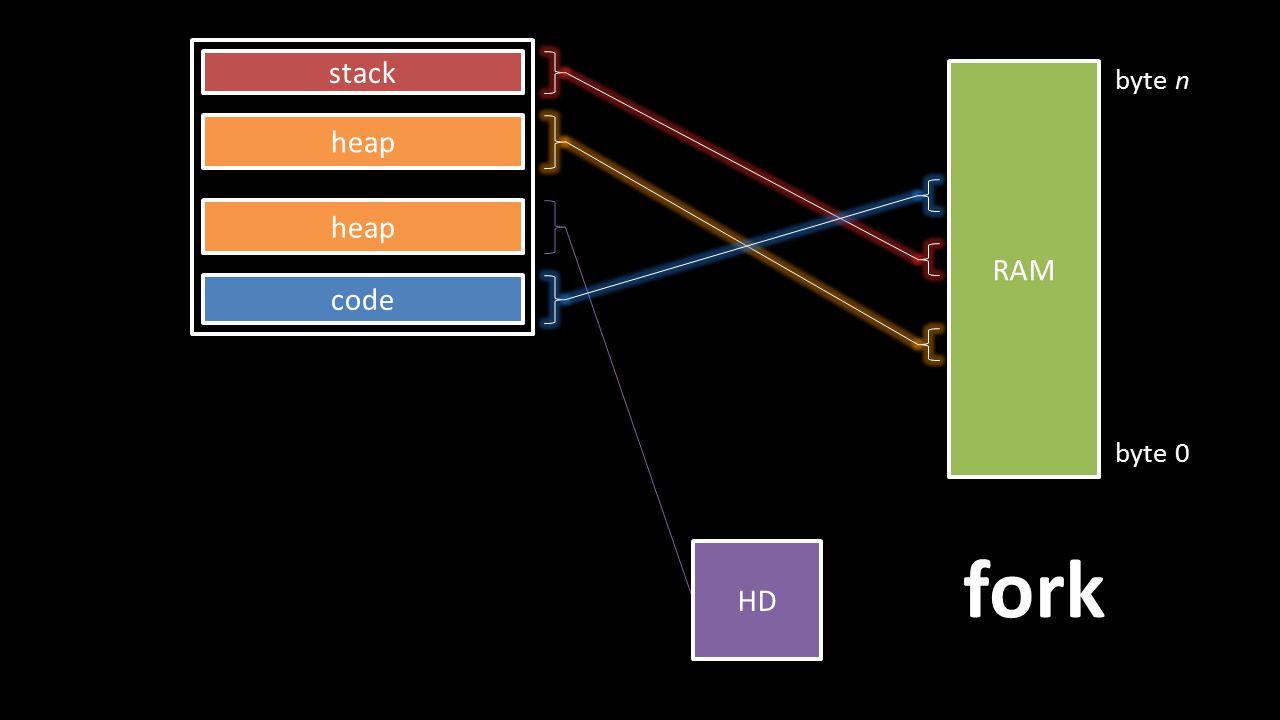 RAM byte 0 byte n HD stack heap code heap fork
