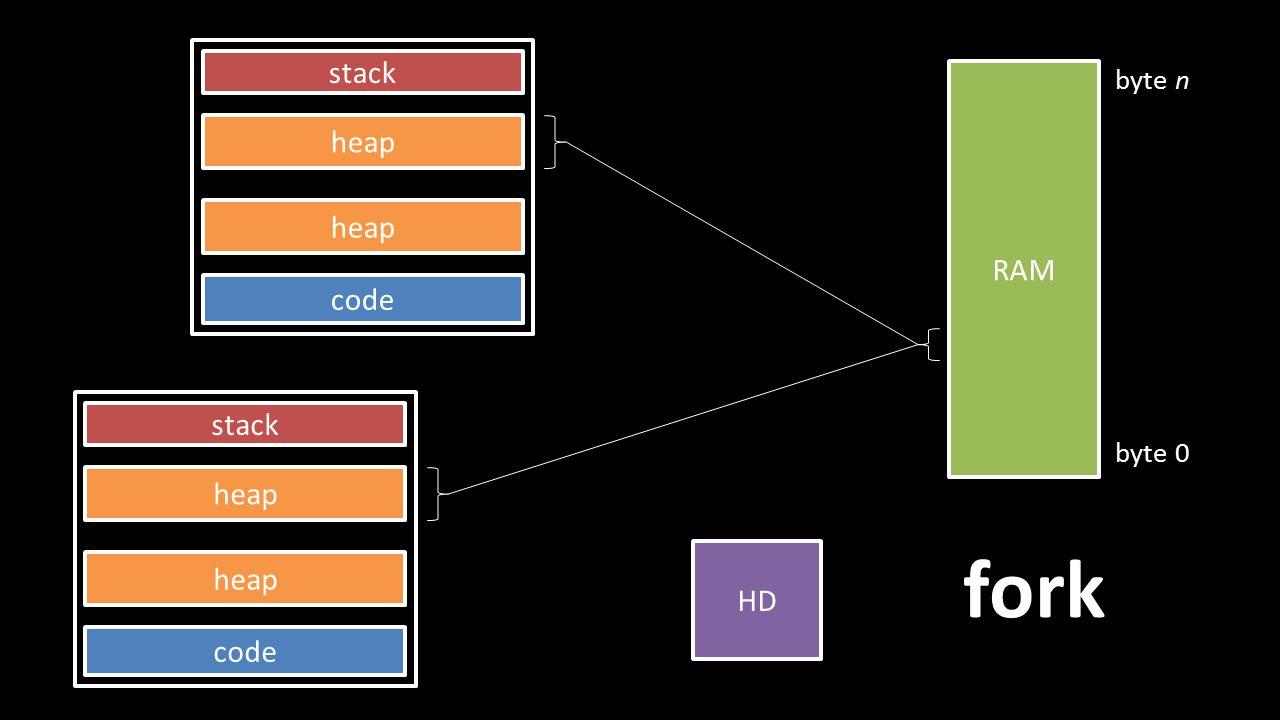 stack heap code heap RAM byte 0 byte n HD stack heap code heap fork