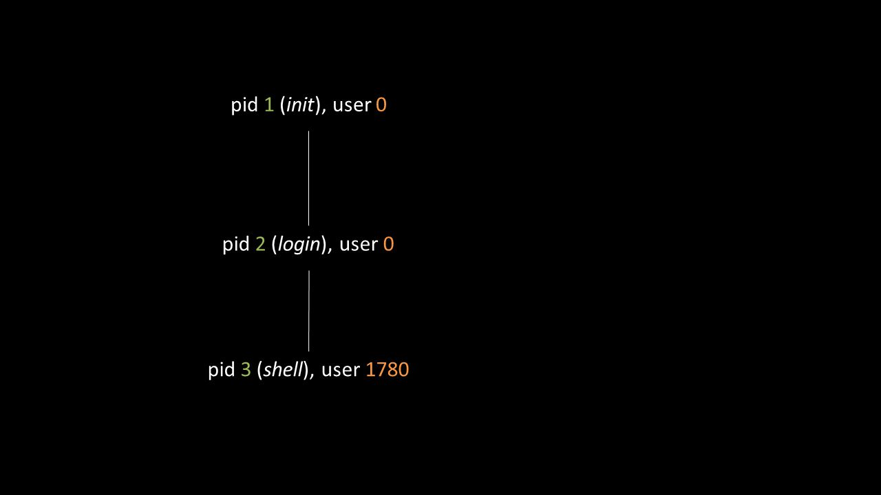 pid 1 (init), user 0 pid 3 (shell), user 1780 pid 2 (login), user 0