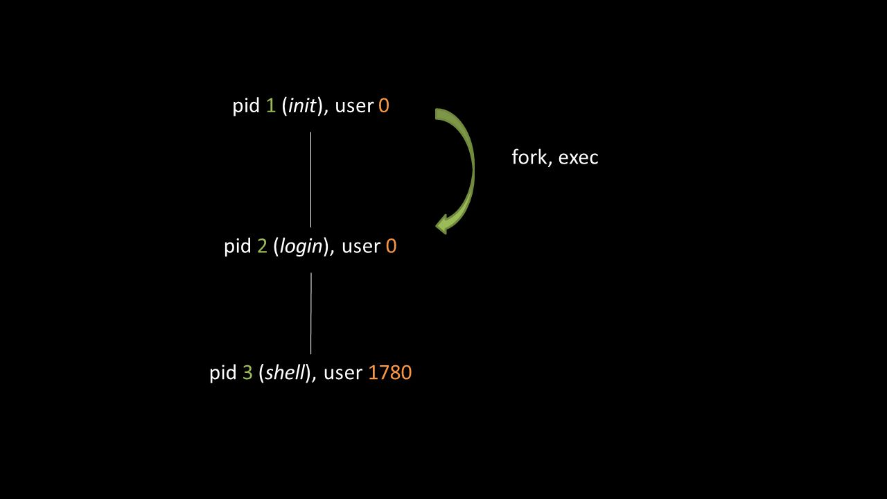 pid 1 (init), user 0 pid 3 (shell), user 1780 pid 2 (login), user 0 fork, exec