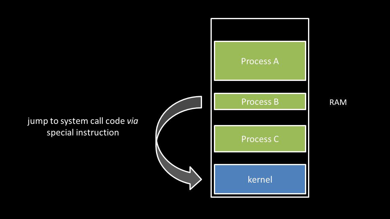 stack heap code heap exec