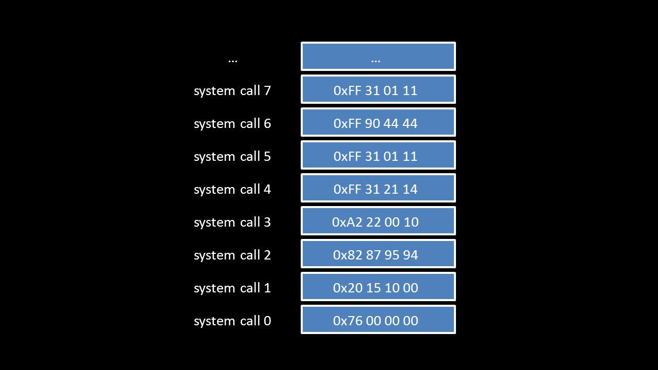 0x76 00 00 00system call 0 0x20 15 10 00system call 1 0x82 87 95 94system call 2 0xA2 22 00 10system call 3 0xFF 31 21 14system call 4 0xFF 31 01 11system call 5 0xFF 90 44 44system call 6 0xFF 31 01 11system call 7 ……