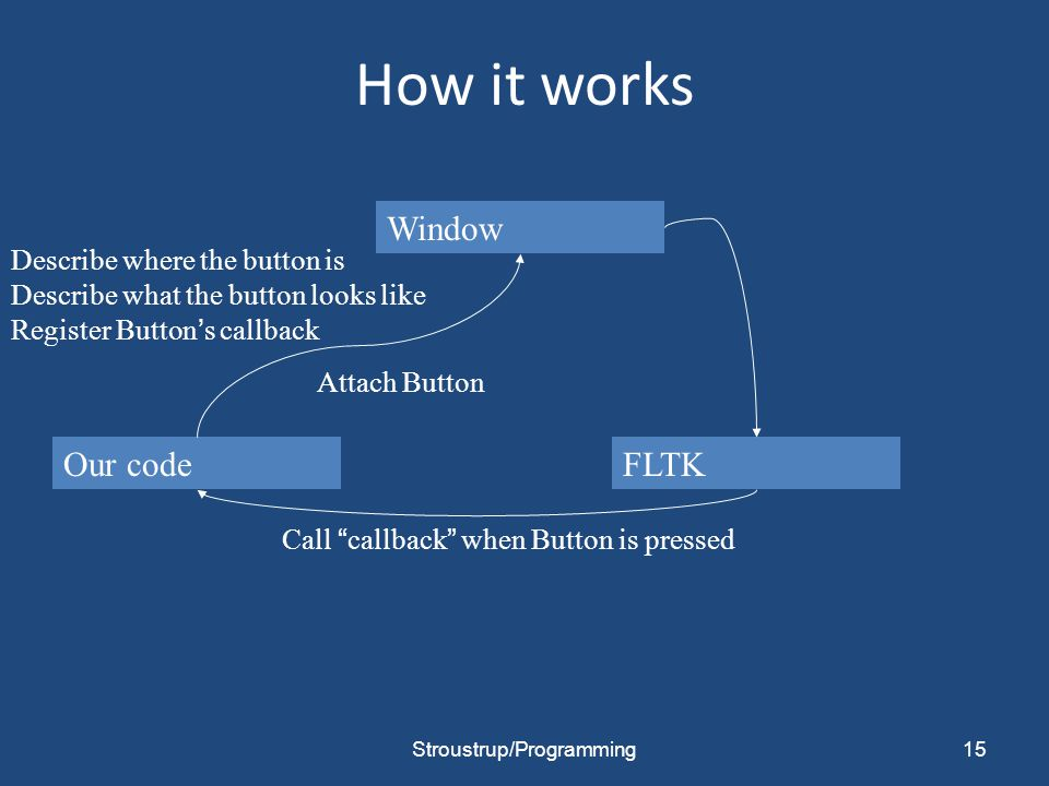 "How it works 15 Our code Window FLTK Attach Button Describe where the button is Describe what the button looks like Register Button's callback Call ""c"