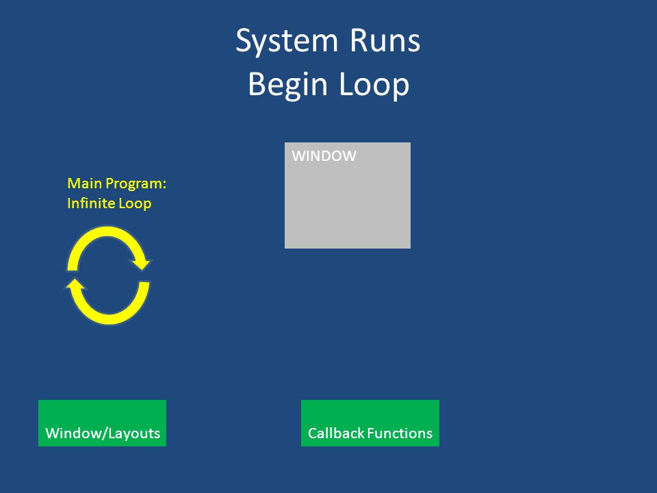 System Runs Begin Loop Main Program: Infinite Loop Window/Layouts Callback Functions WINDOW