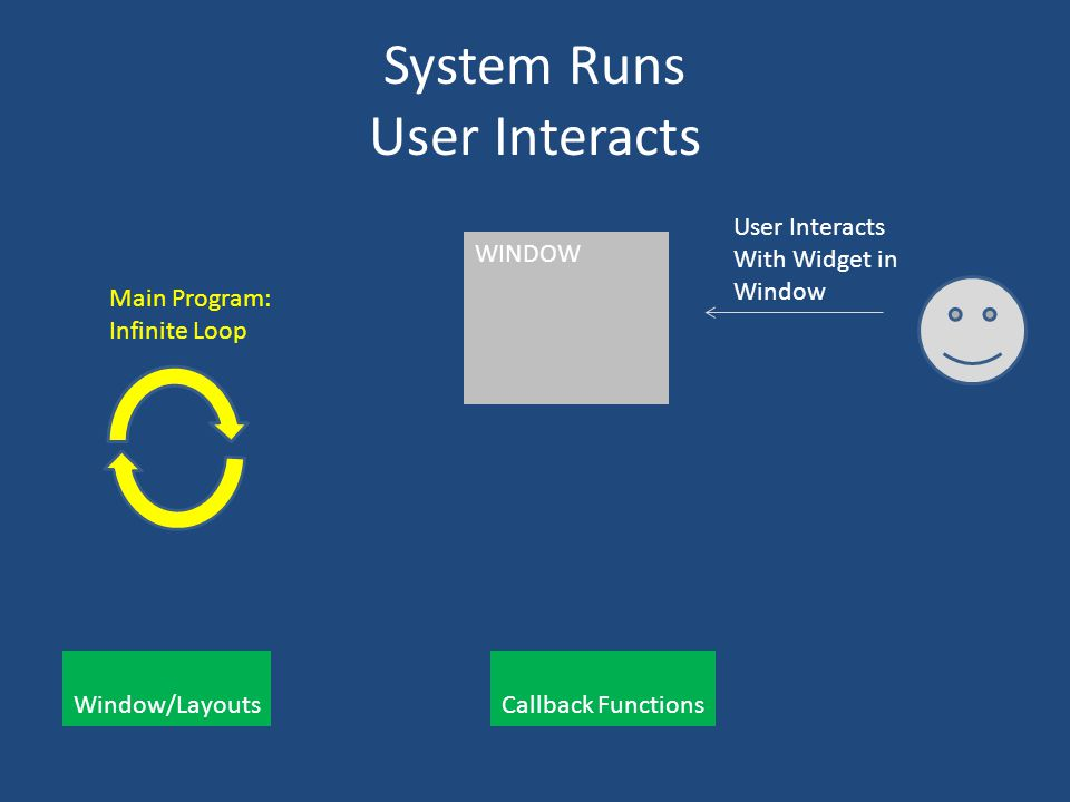 System Runs User Interacts Main Program: Infinite Loop Window/Layouts Callback Functions WINDOW User Interacts With Widget in Window