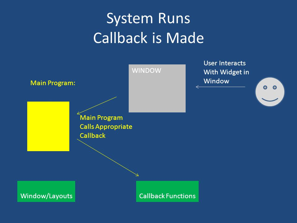 System Runs Callback is Made Main Program: Window/Layouts Callback Functions WINDOW User Interacts With Widget in Window Main Program Calls Appropriate Callback